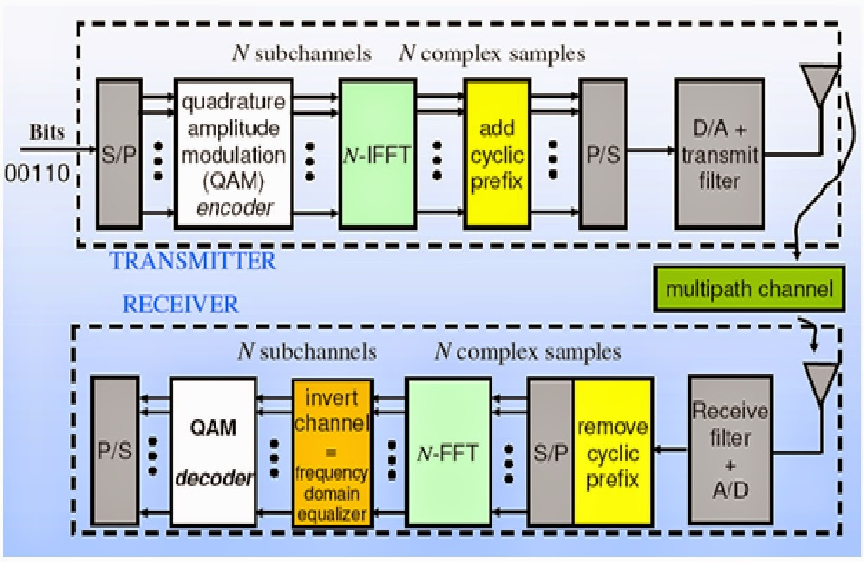 OFDM overview image