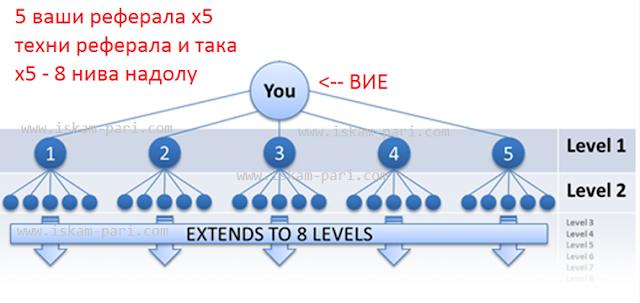 Графична таблица на броя реферали в ClixSense