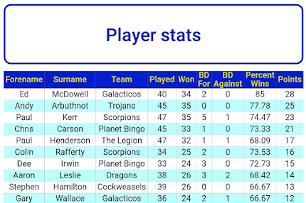 POTY TABLE 11th MARCH (PLAYER WITH MOST POINTS WILL WIN. PLAYERS MUST PLAY AT LEAST 36 FRAMES)