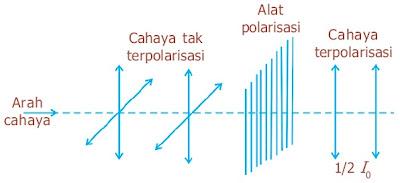 Perubahan intensitas cahaya dari cahaya yang tidak terpolarisasi menjadi cahaya terpolarisasi