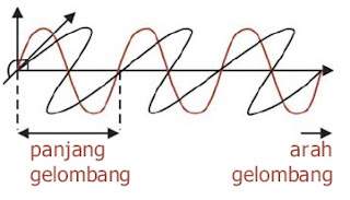 medan listrik tegak lurus dengan medan magnetik dan tegak lurus terhadap arah gelombang