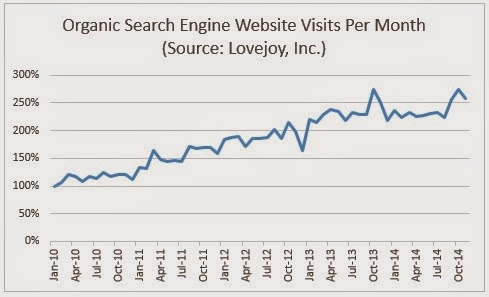 Lovejoy Organic Website Traffic