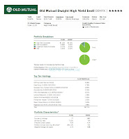 Old Mutual Dwight High Yield Instl (ODHYX)