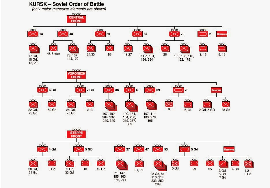 Battle of Kursk Order of Battle Soviet Order of Battle