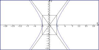 hyperbola-asymptotes