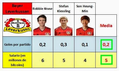 Comparativa de la capacidad goleadora y del salario de Jefferson Farfán con las medias del Bayer Leverkussen