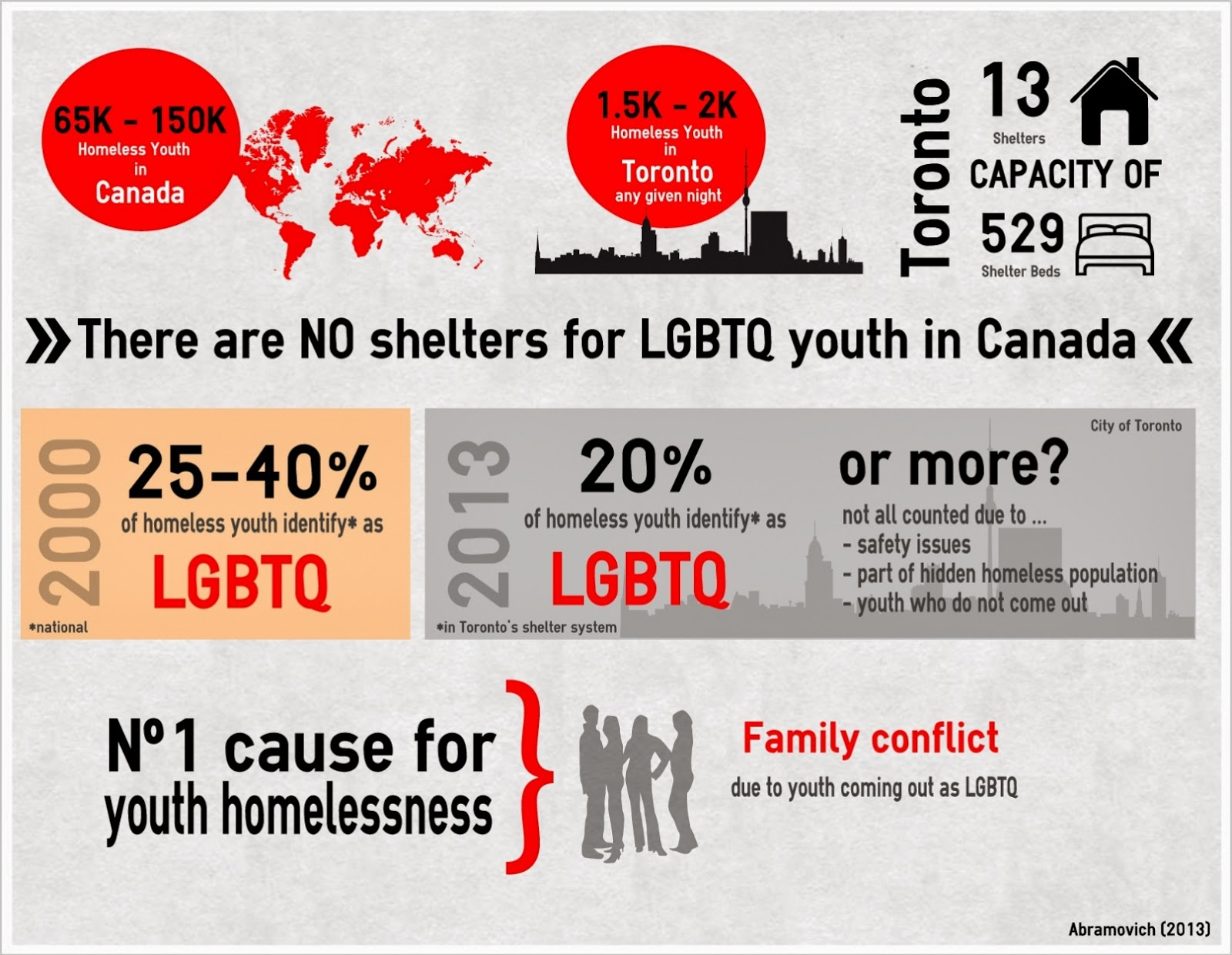 essays on homeless youth in canada Read this full essay on the rise in youth homelessness in canada today in  canada, a rise in youth homelessness is being observed across the country.