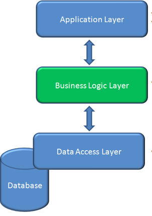 business logic The main goal of this project is to provide django site users (such as administrators or ordinal users) with ability to visually edit business logic layer this library implements execution engine and code editor based on awesome blockly library see screenshots please note that this software is.