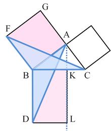 पाइथागोरस(pythagoras) प्रमेय या बोधायन प्रमेय