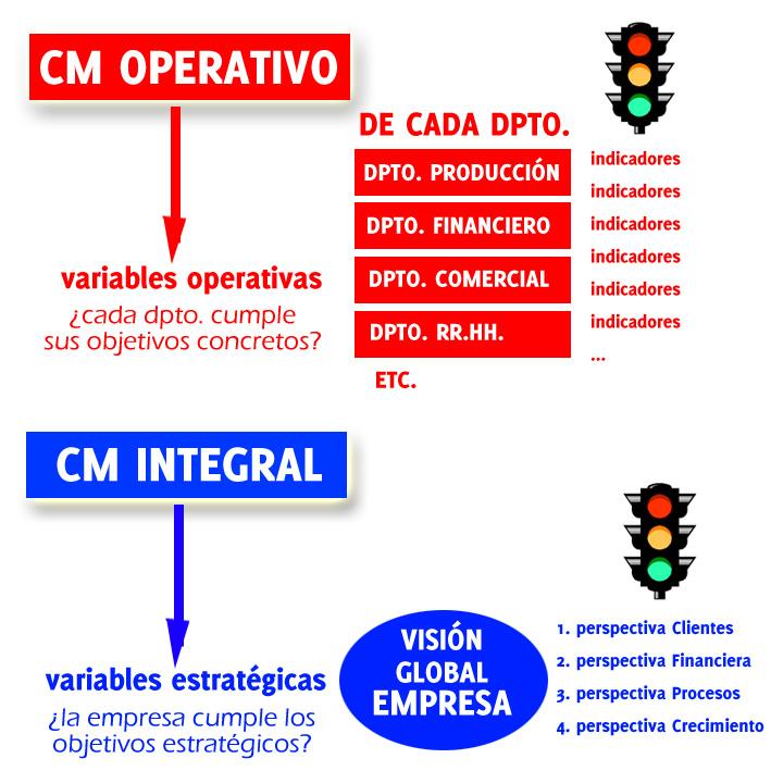 CONTROL DE GESTIÓN: El Cuadro de Mando Integral (CMI) | EL ...