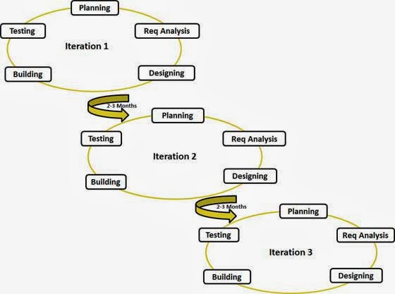 agile model of software development life cycle pdf