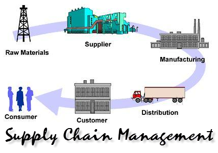 Mba thesis on supply chain management
