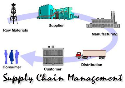 Customer Focus on Supply Chain Management