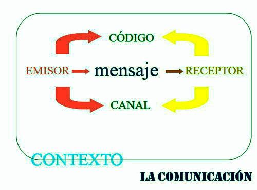 literatura comunicacion:
