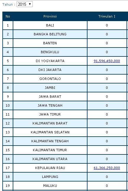 Pencairan Dana Bos Triwulan 1 Tahun 2015 Forum Guru Indonesia
