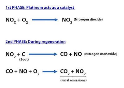 Regeneration of the particulate filter with catalytic recovery in Euretech blog