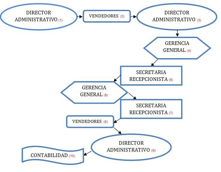 manual de procedimientos para el área de tesoreria