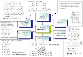 İzmir özel ders matris determinant kavram haritası
