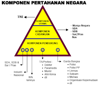 Pengertian dan Sistem Pertahanan Negara Indonesia, sistem pertahanan negara Indonesia