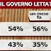 Le piace il Governo Letta? il sondaggio Ipsos per Ballarò