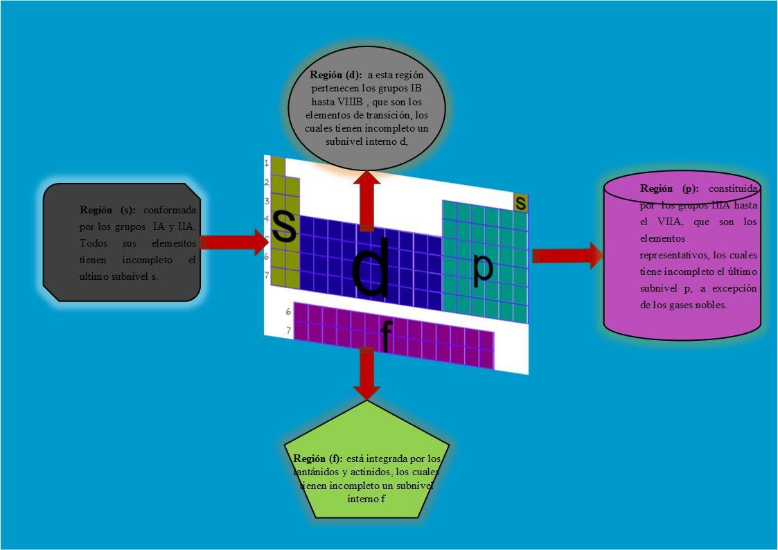 Tabla peridica regiones de la tabla peridica regiones de la tabla peridica urtaz Choice Image
