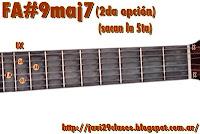 gráfico de Acordes Mayores con séptima Mayor y novena (9maj7) en Guitarra
