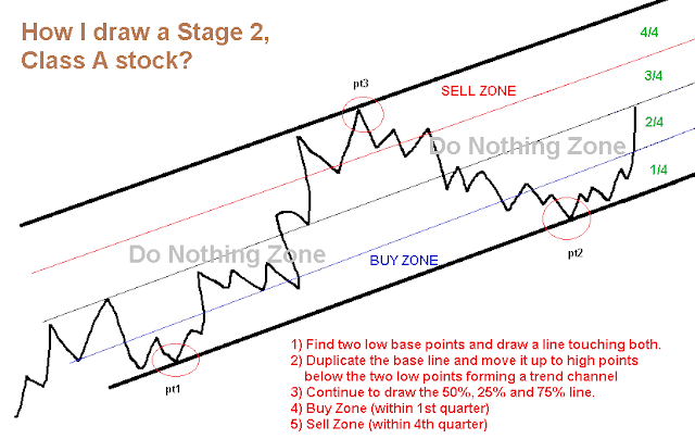 Trading without technical indicators