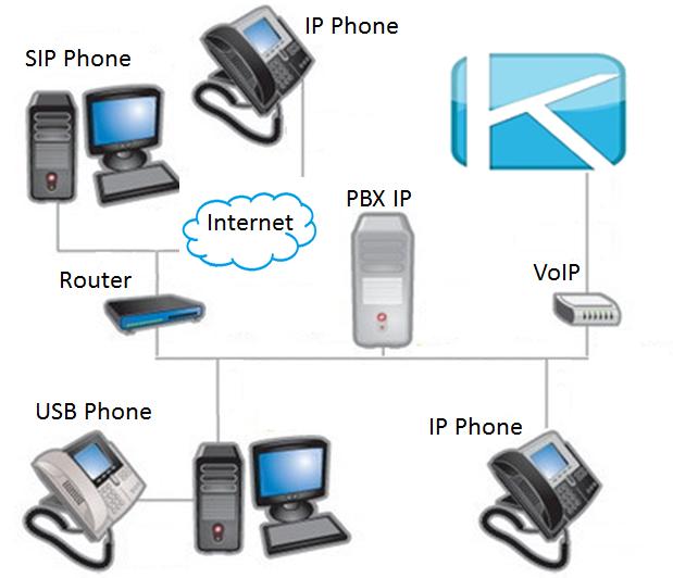 Que es gestion comercial y telemercadeo en contact center