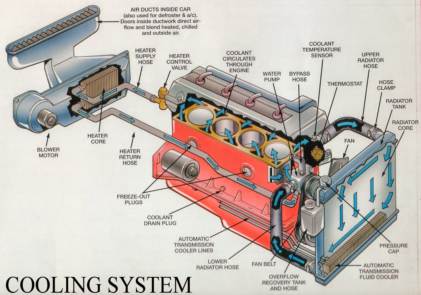 Automotive Cooling Systems and Emissions