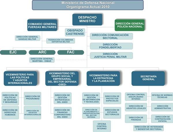 Rafael maya sanabria otros ministerios que hacen parte Ministerio del interior pagina oficial