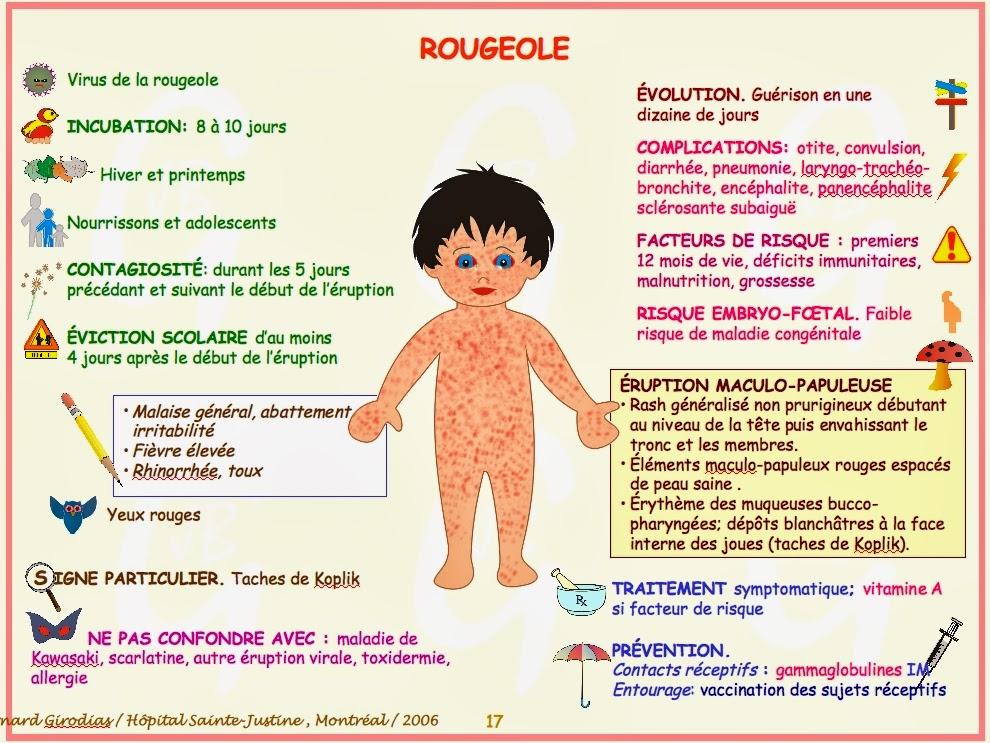 Favorit Blog 75: Infos santé-Rougeole WH58