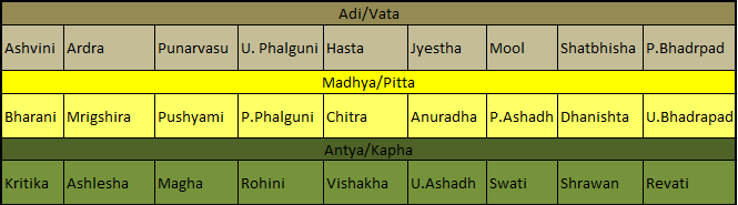 nadi dosh in matchmaking Nadi dosh nivaran yantra other important articles karmic love  the koot of nadi is considered as the most important koot and hence it is assigned 8 points in.