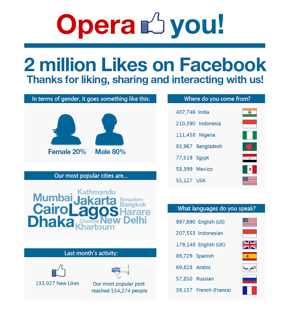 dipospace.blogspot.com-2JutaJempolUntukOperaBrowser