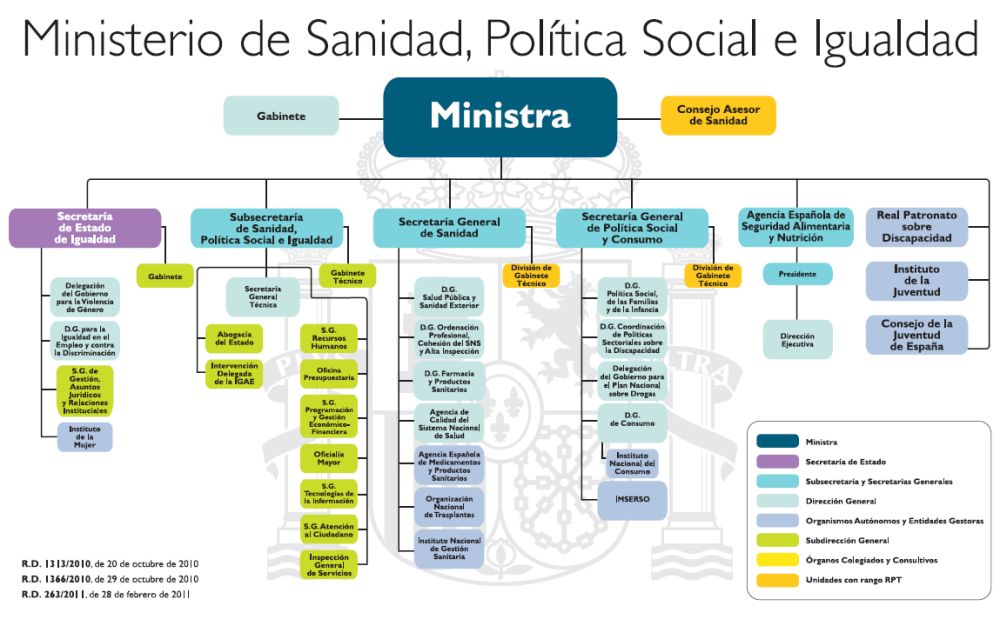 Asociaci n de inspecci n de servicios for Ministerio del interior estructura