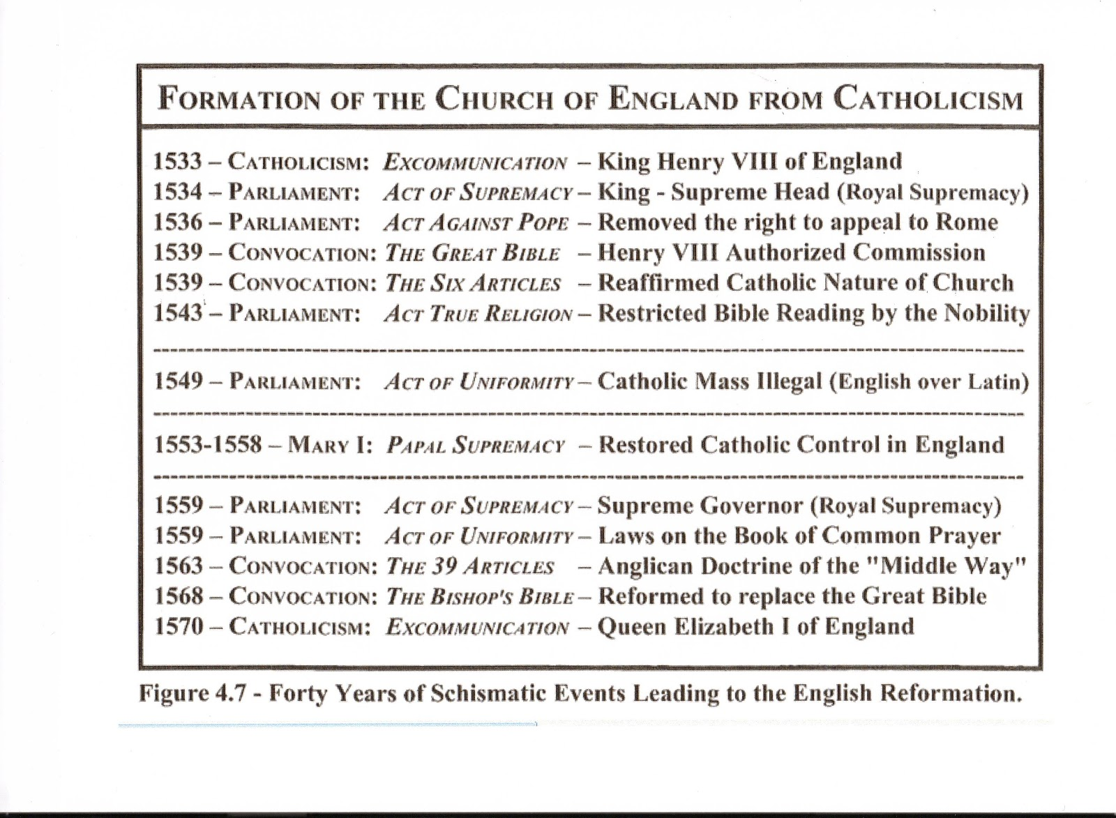 stagge parker histories wolstone childe  forty years of schismatic events leading to the english reformation