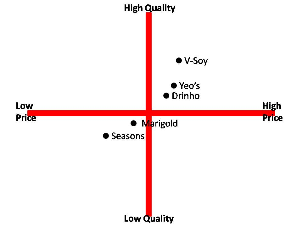 using perceptual maps in marketing essay Finally, it will assess three chosen brands within the breakfast cereal industry to  show how each of them are positioned in the market by using a perceptual map.
