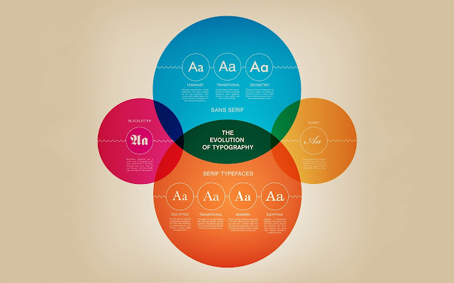 Evolution of  Typography - Multicolor