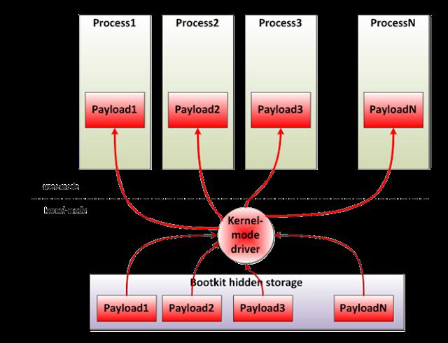 Rovnix.Dの複数のコードインジェクション:ESETセキュリティブログ