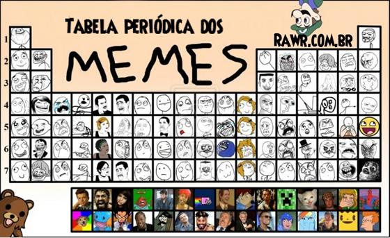 Tabela periódica dos MEMES