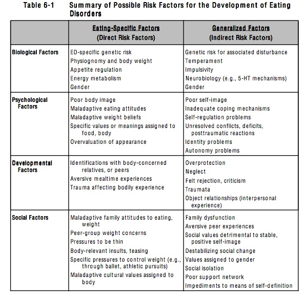 psychological and societal factors contributing to anorexia nervosa The major risk factors contributing to the development of anorexia are genetics, psychological traits, cultural and media ideals and an unhealthy family environment fifty six percent of people who suffer from anorexia have a genetic predisposition to the disease (candy, 2003.