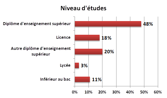 Statistiques, etude, diplome, csp, pinterest, france