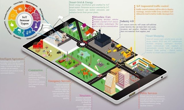 The IoT for #SmartCity