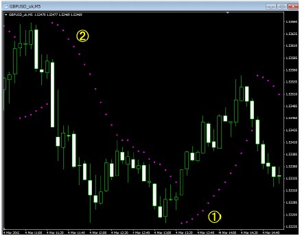 Indikator titik nol mt4 forex