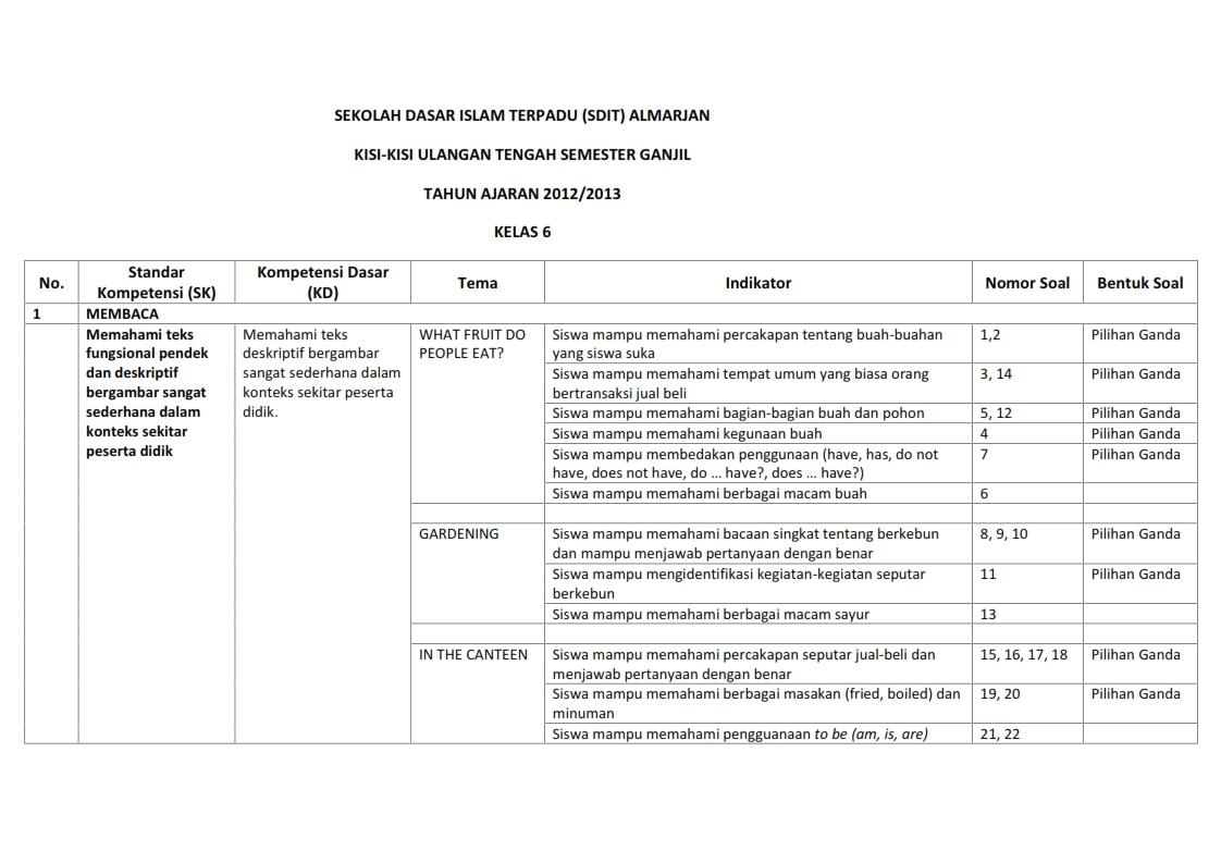 Kisi-kisi Soal B.Inggris UTS Semester 1 Kelas 6