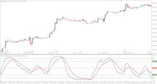 Best Forex Market Indicator