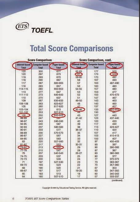 toefl pbt practice test pdf
