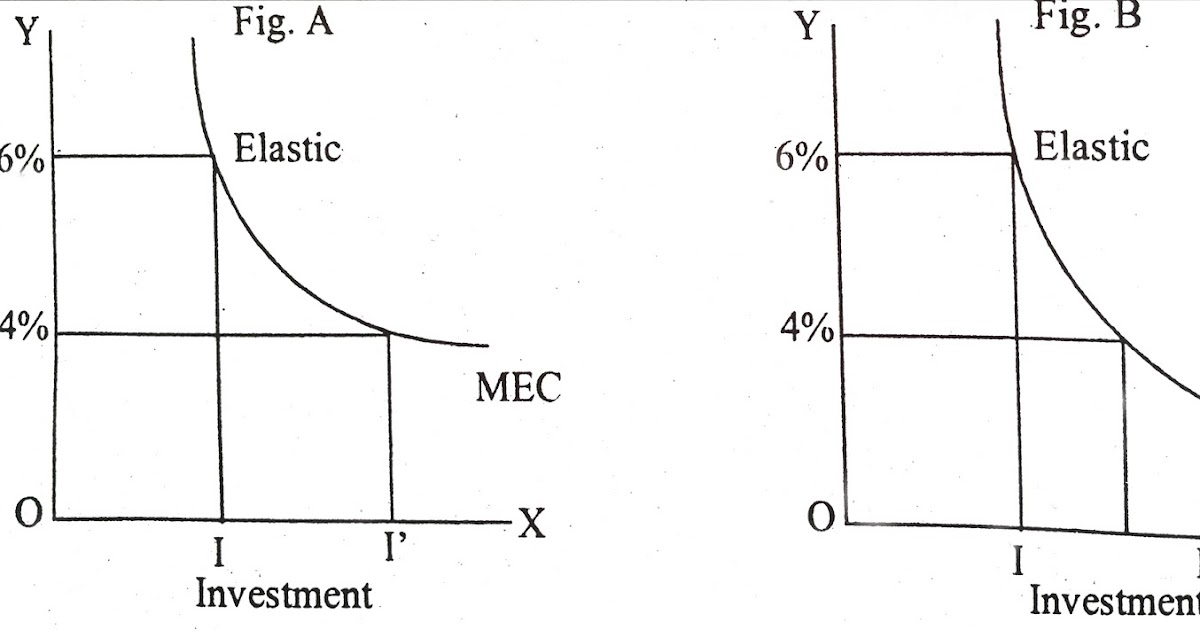 Project management marginal efficiency of capital and rate of project management marginal efficiency of capital and rate of interest influence the investment decisions ccuart Images