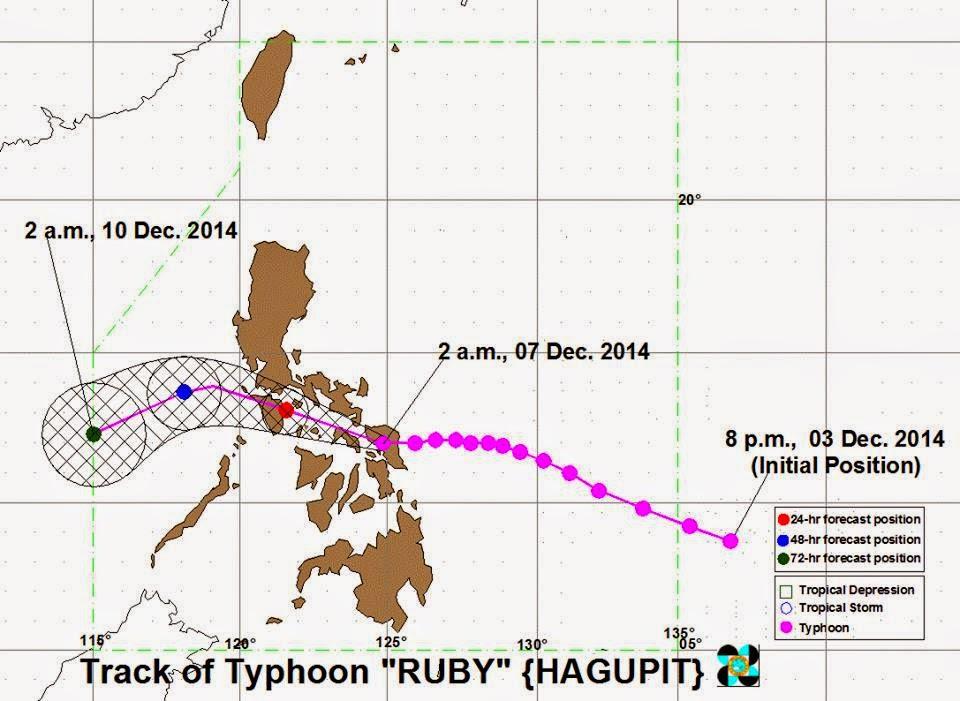 Track of Typhoon Ruby December 7, 2014
