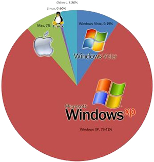 the complete history of windows operating Timeline of microsoft windows  this article presents a timeline of events in the history of microsoft windows operating systems from 1985 the windows family tree.