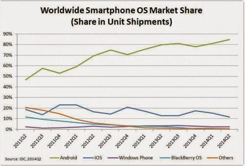 Smartphone OS Marktanteile